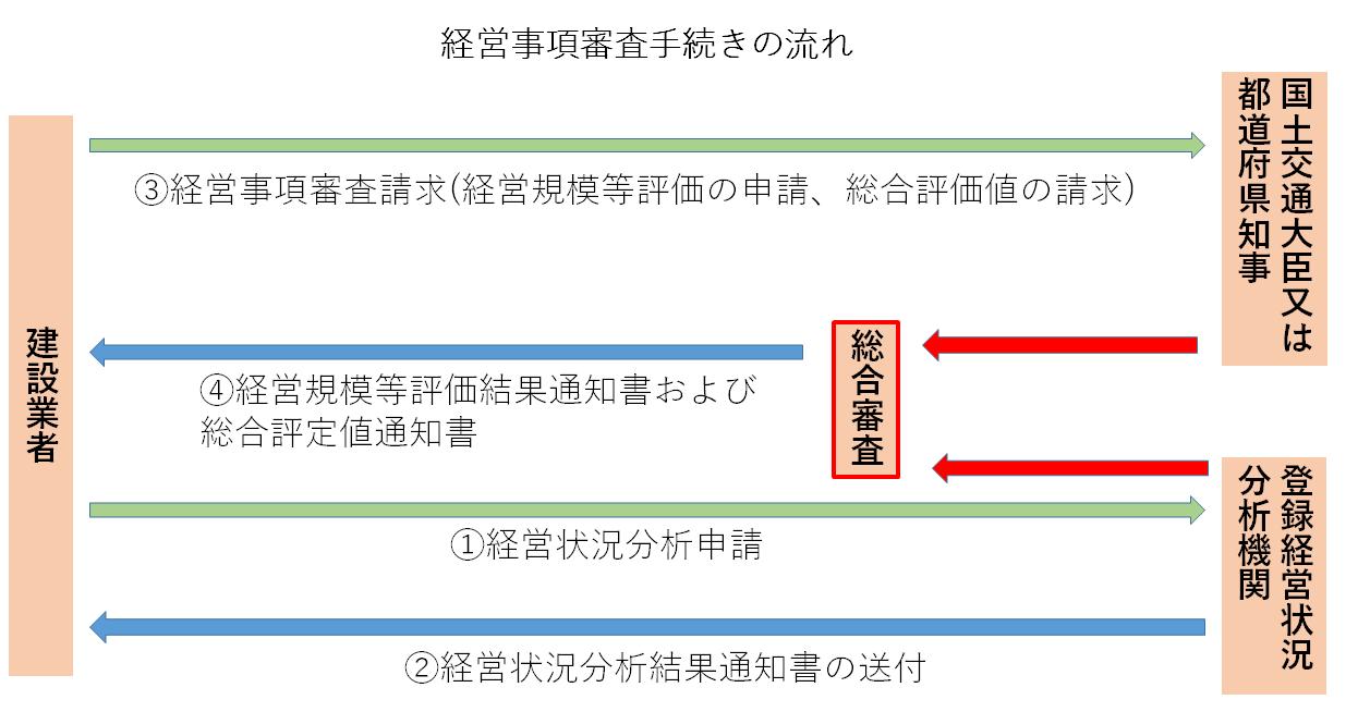 %e7%b5%8c%e5%96%b6%e4%ba%8b%e9%a0%85%e5%af%a9%e6%9f%bb%e6%89%8b%e7%b6%9a%e3%81%8d%e3%81%ae%e6%b5%81%e3%82%8c